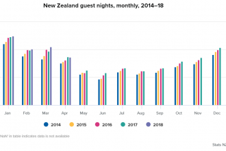 Guest nights April 2018 graph