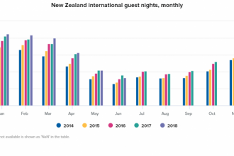 STATS NZ GRAPH