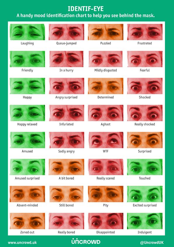 eye chart to determine customers mood